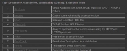 Top 100 Open Source Security Tools
