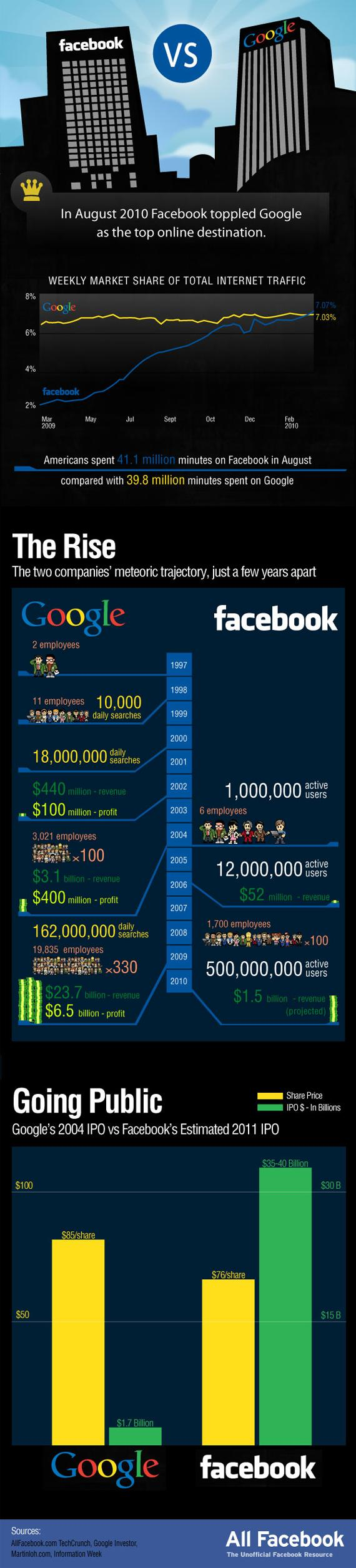 google vs facebook Get Ready: Fight!! As grandes brigas da internet em 20 infográficos