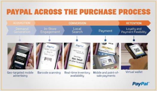 """PayPal se prepara para revelarnos detalles sobre su nueva """"billetera digital"""""""