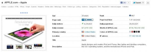 Statsgram es un servicio web que en cuestión de segundos te proporciona todo tipo de estadísticas sobre un sitio web o blog con tan sólo introducir la URL del sitio del que quieras saber la información, sin necesidad de registro previo alguno. En el informe resultante veremos desplegados rápidamente datos como número de visitantes al día, pagerank en Google, antigüedad de la página, dinero generado al día, localización del servidor, valor económico en total actual en dólares, incluso la ubicación en un mapamundi de los visitantes de la página, que contiene también el número de visitantes diarios si ponemos el