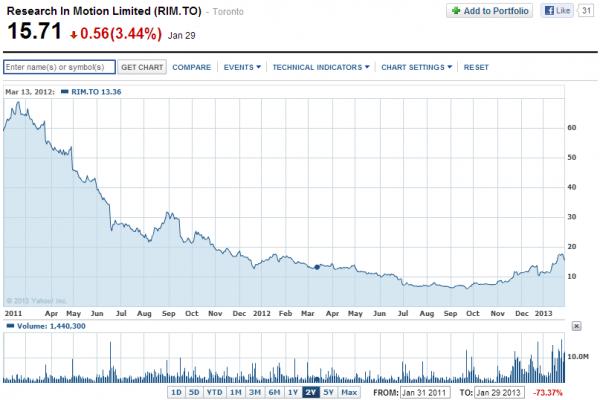 acciones RIM bolsa Yahoo Finance