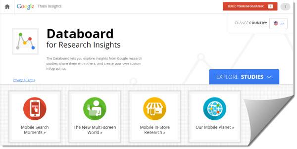 Databoard Google