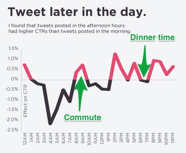 tuitea tarde