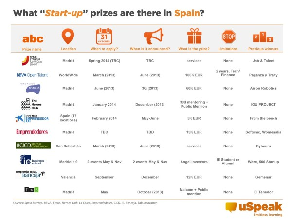 Prizes Spain 2014