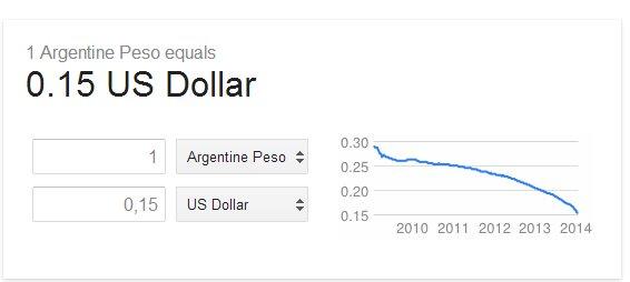 valor del peso argentino