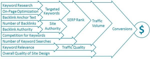 seo diagrama estrategia