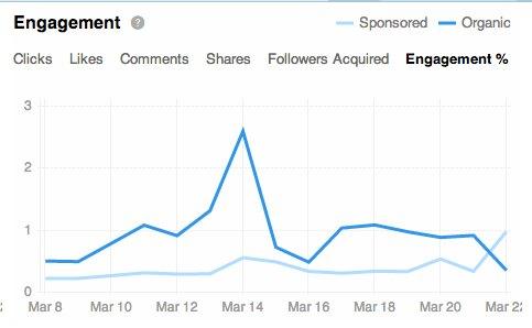 porcentaje engagement linkedin