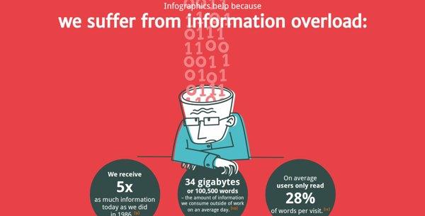 mejores infografias interactivas cerebro
