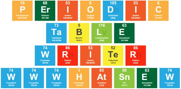 periodic table writer