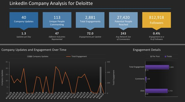 simplyMeasured LinkedIn Analysis Tool