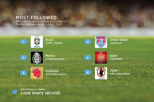 WC followed team twitter selecciones futbol