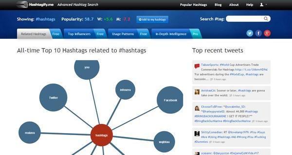 hashtagify.me