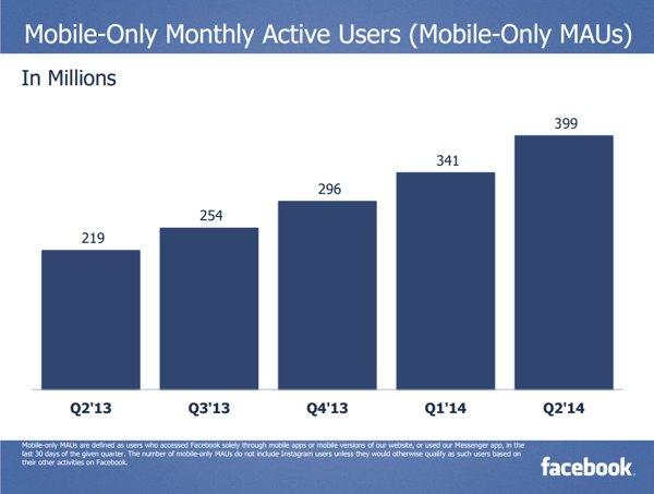 numero de usuarios facebook 2014
