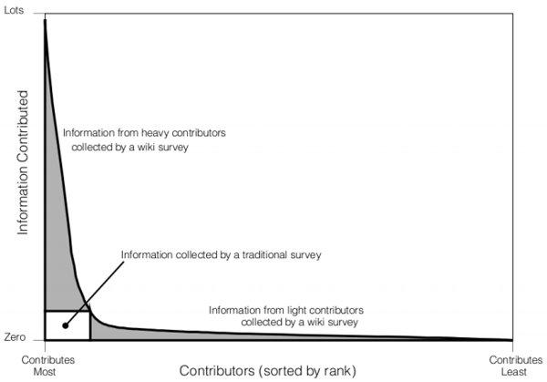 contribuciones wiki surveys