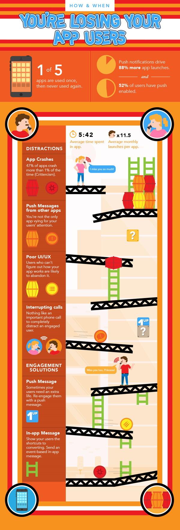 infografia perder usuarios apps