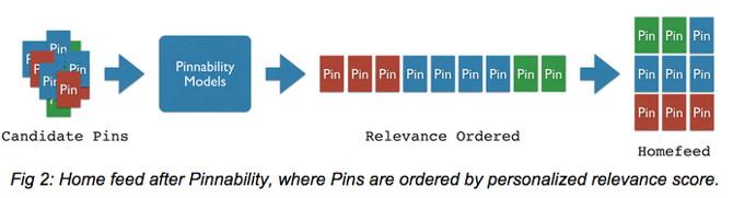 Pinnability diagrama