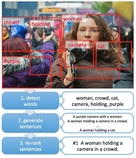 reconocimiento imagen Microsoft