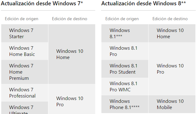 actualizacion windows 10