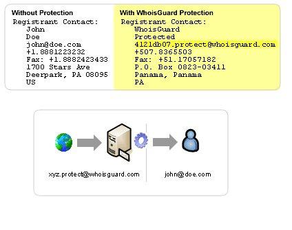 Ejemplo de sistema de protección de datos de whoisguard.com