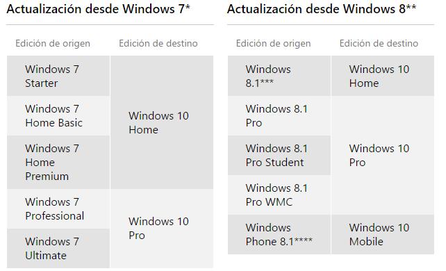 Todo lo que tenéis que saber antes de instalar Windows 10 tabla de ediciones