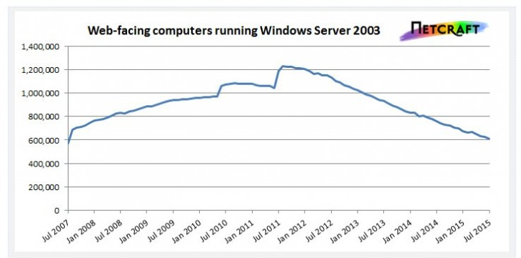 Uso de Windows 2003 en el mundo, según NetCraft