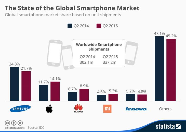 grafica moviles 2014 2015