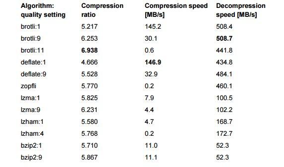 Resultados en una de las pruebas de compresión de Brotli
