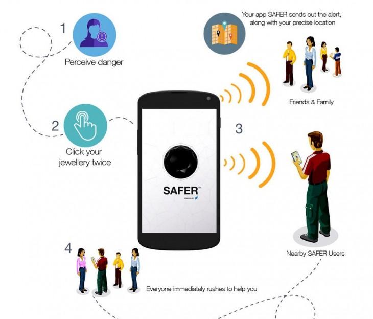 Funcionamiento de Safer