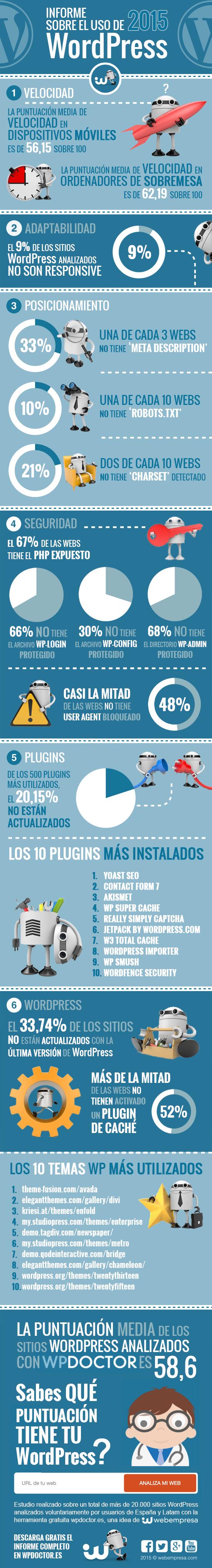 Actualidad Informática. Uso de WordPress en español. Rafael Barzanallana