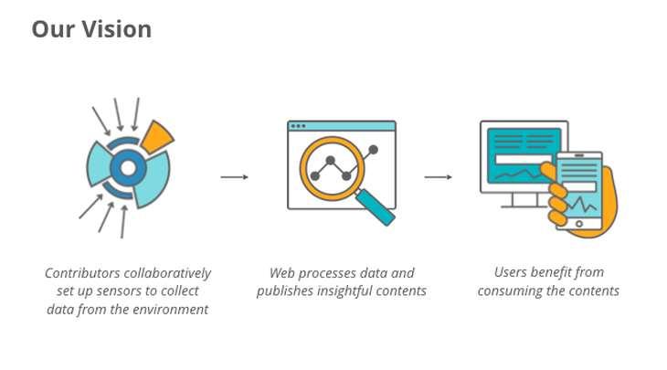 Imagen: Explicación gráfica del proyecto SensorWeb