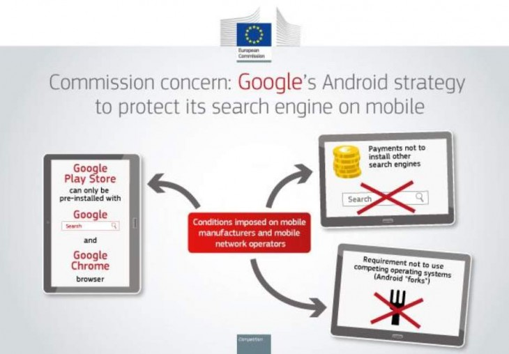 Puntos en los que se basa la acusación de la UE contra Google