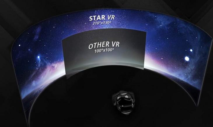 En gris: campo de visión de gafas VR tradicionales, en azul: StarVR