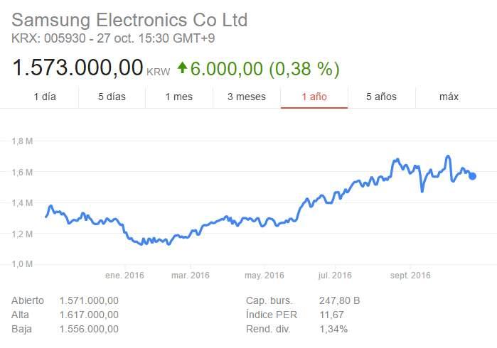 Evolución del valor de las acciones de Samsung en el último año