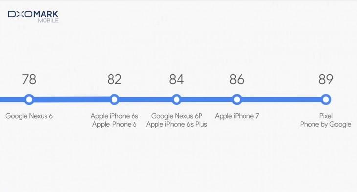 google pixel cámara