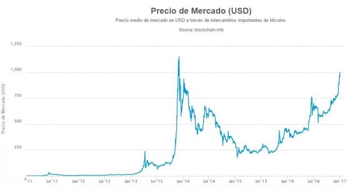 Valor del bitcoin. Fuente: blockchain