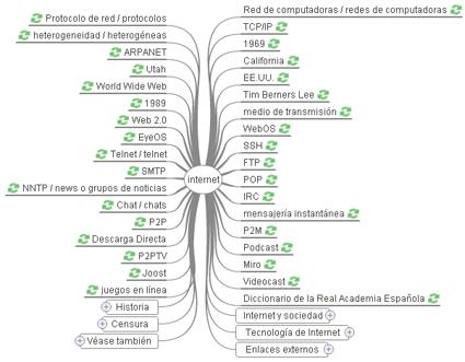 Búsqueda de Internet en WikiMindMap