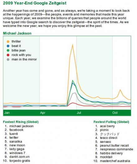 Google: Zeitgeist 2009
