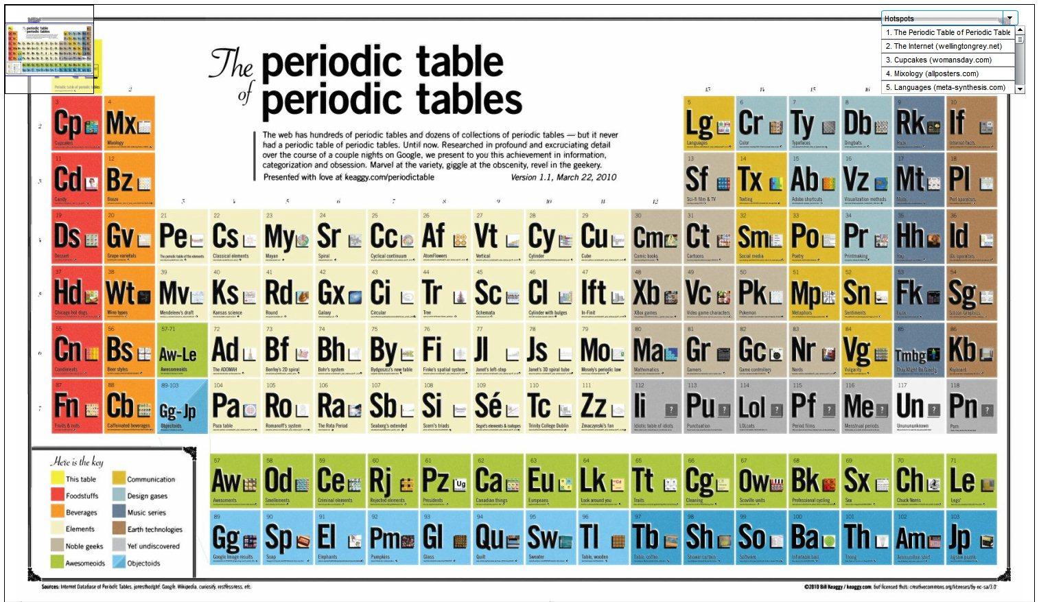 La tabla peridica de tablas peridicas urtaz Choice Image