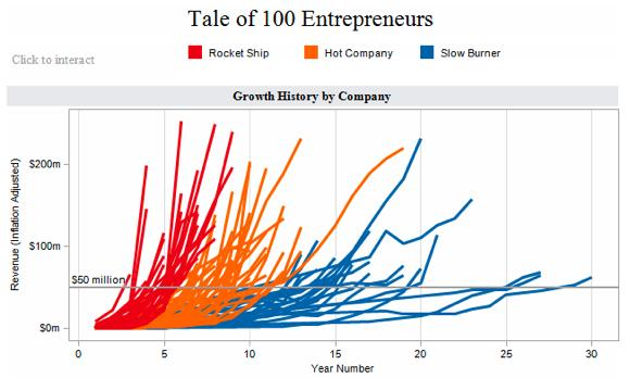 tale of 100 entrepreneurs