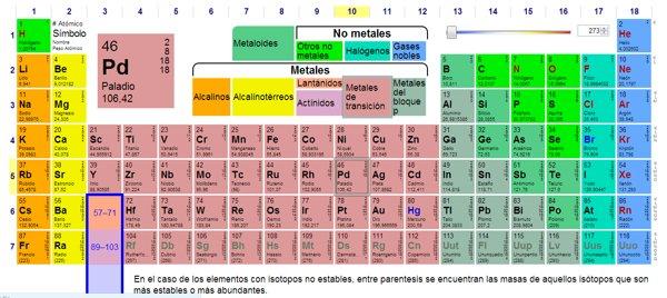 PTable tabla periodica interactiva