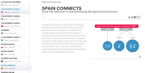 Internet en España