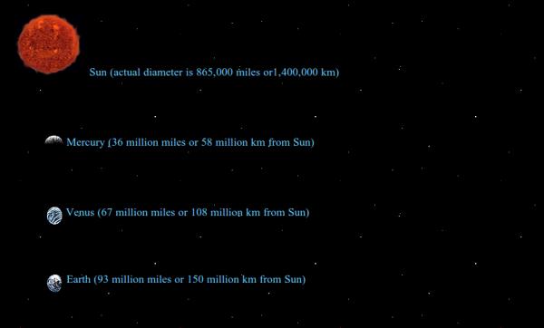 distancias sistema solar