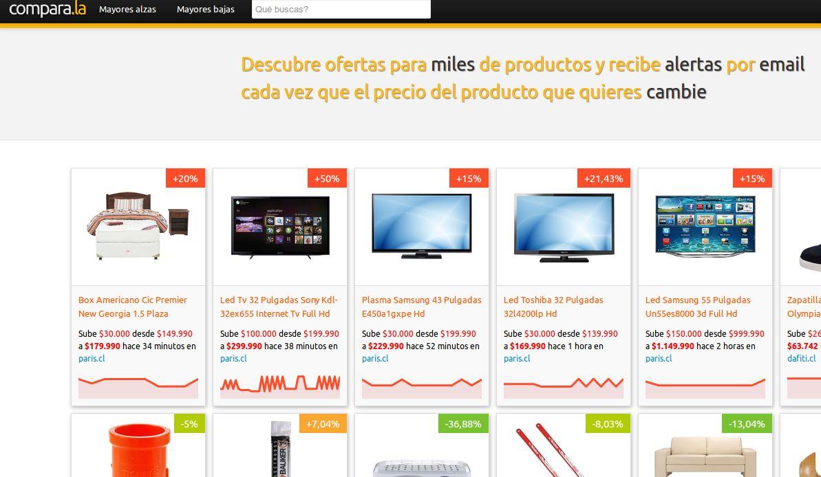 Evolución de precios de 1 millón de productos en Argentina, Chile, Colombia, España…