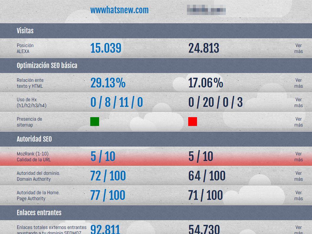 webversusweb – Compara el posicionamiento SEO entre dos sitios web