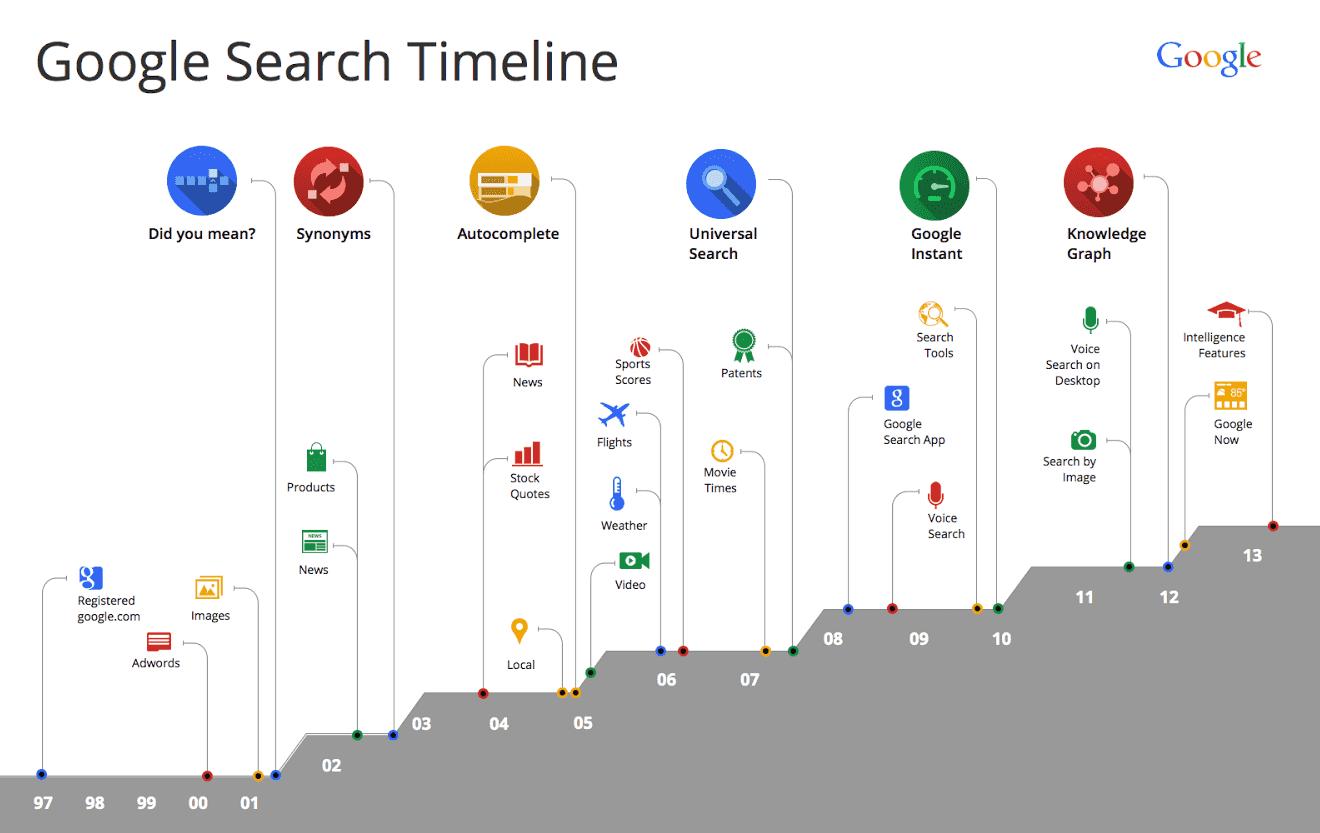 Google actualiza su algoritmo de búsqueda, añade comparaciones y modifica el buscador para móviles