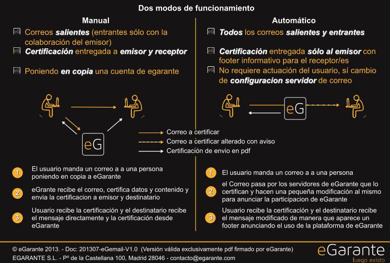 eGarante genera un certificado de la recepción y envío de emails