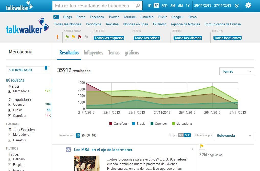 talkwalker, herramienta de monitorización de contenido en web, disponible en español