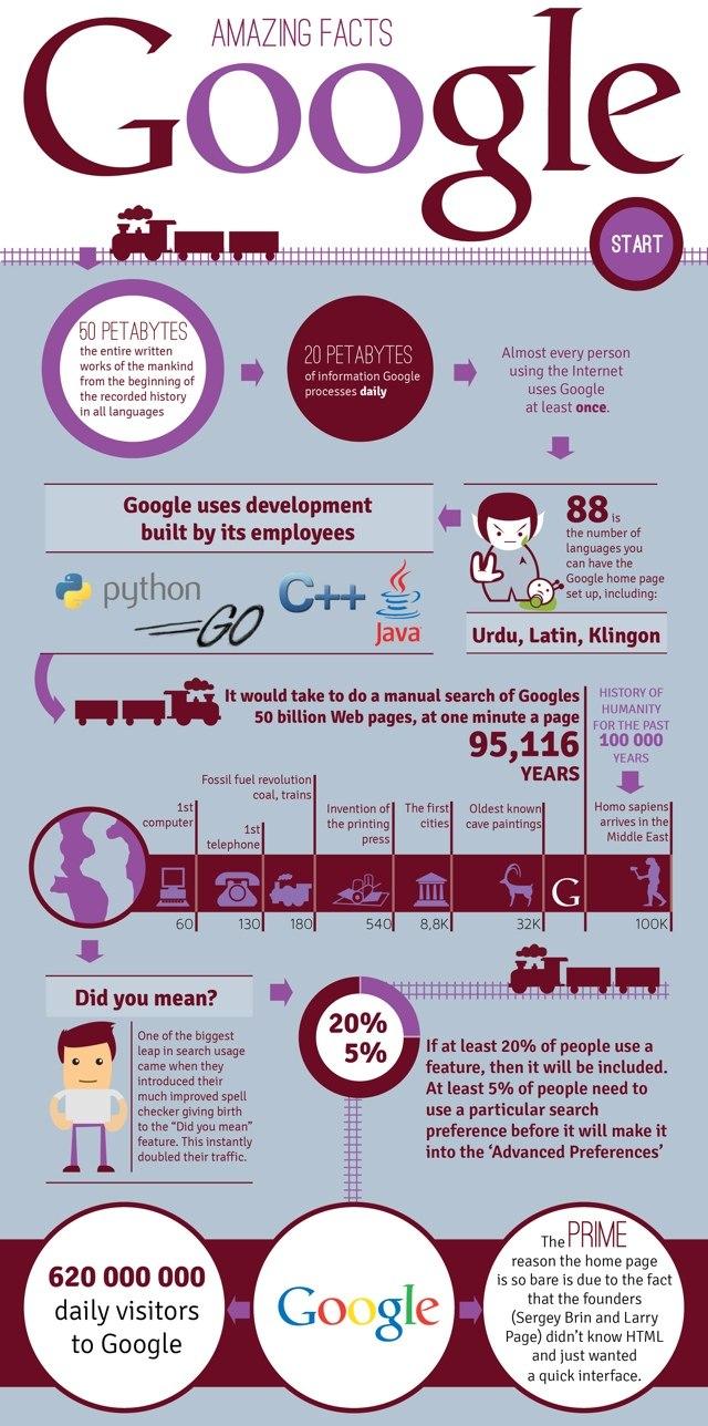 10 datos curiosos sobre Google que quizá no conocías [infografías]