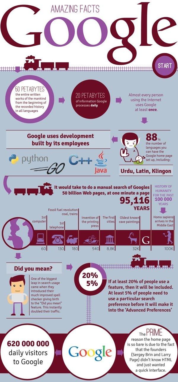 datos curiosos sobre google