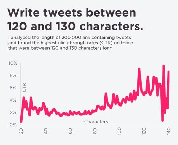 entre 120 y 130 caracteres